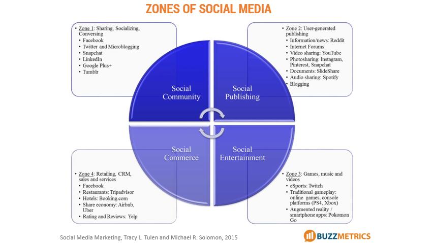 4 zones of social media