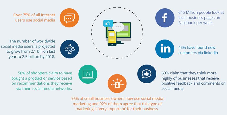 Quảng cáo mạng xã hội là 1 trong kiến thức cơ bản về marketing online