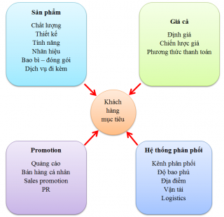 4P trong marketing (Product, price, place và promotion)
