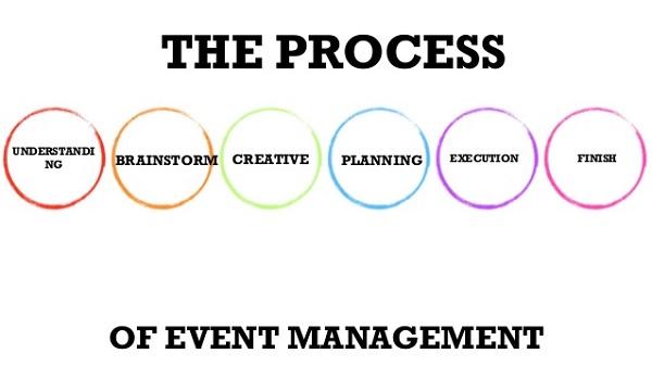 Nghề tổ chức sự kiện